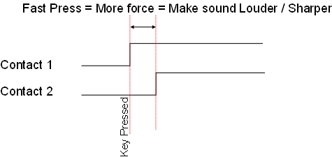 Electric piano high velocity diagram