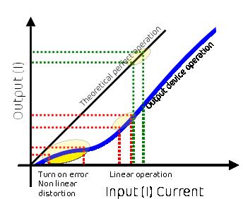 graph of bias linear vs non linear